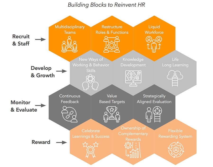 2019-06-25-140013724-Building-Blocks-to-Reinvent-HR