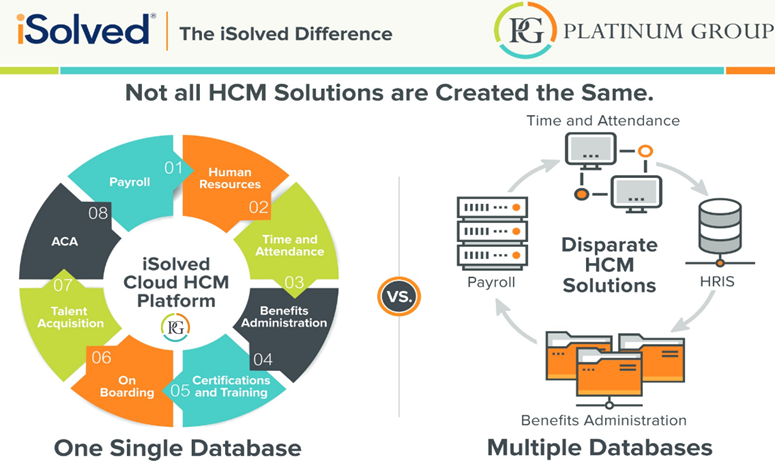 iSolved vs Other HCM Platforms
